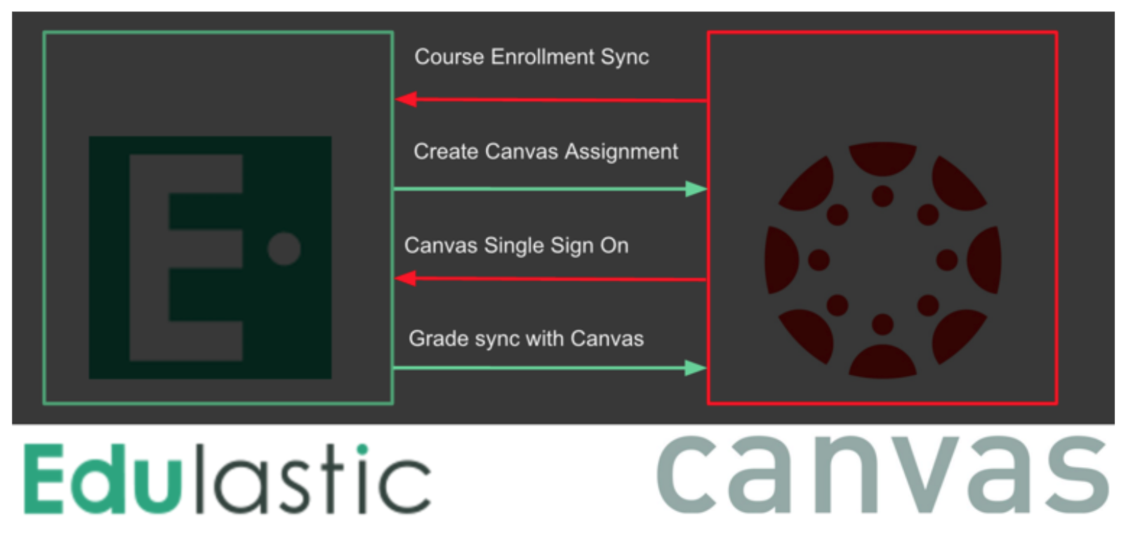 How does Edulastic integrate with Canvas? – Edulastic